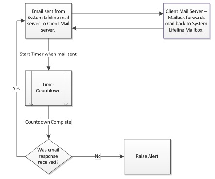 Mail Flow Monitor